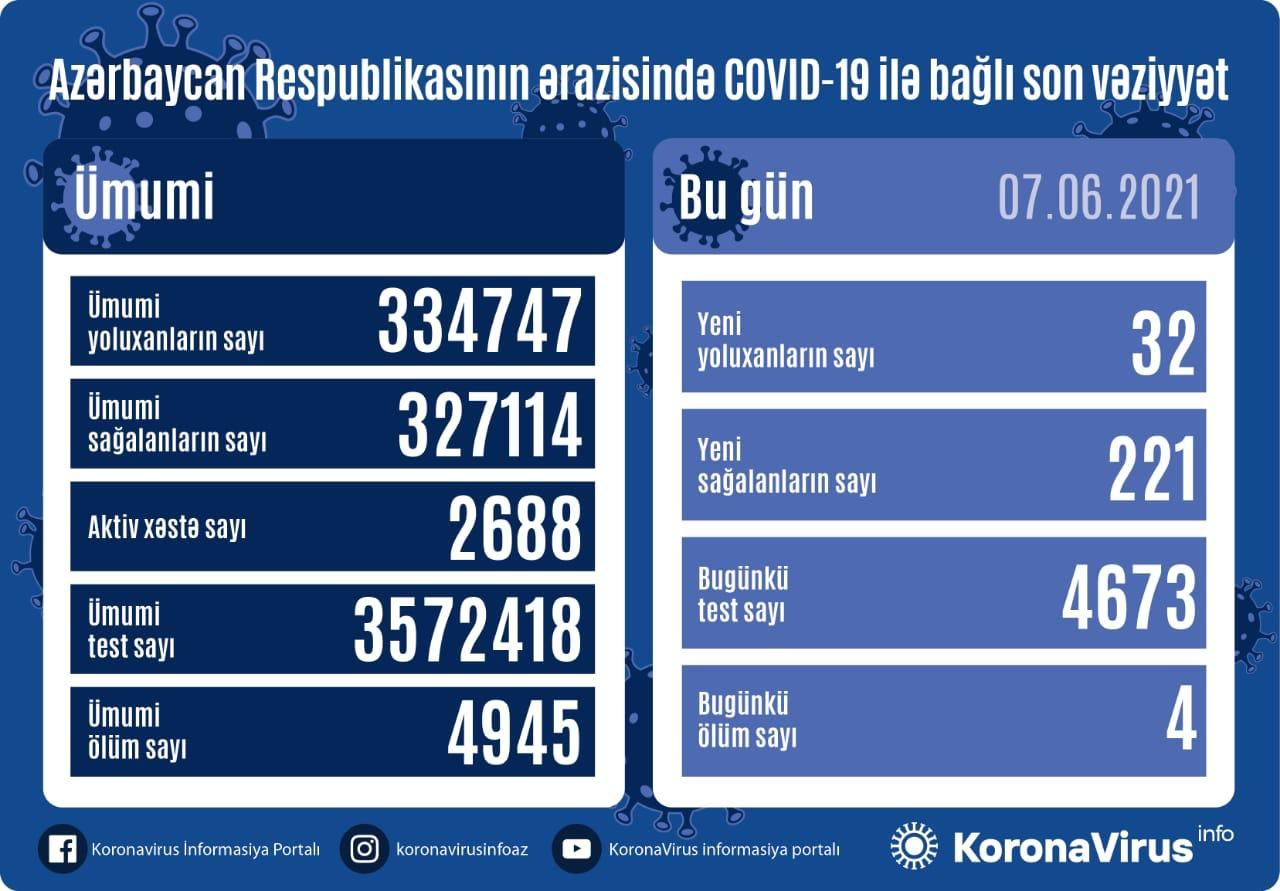 Azərbaycanda 221 nəfər koronavirusdan sağalıb, 32 yeni yoluxma faktı qeydə alınıb
