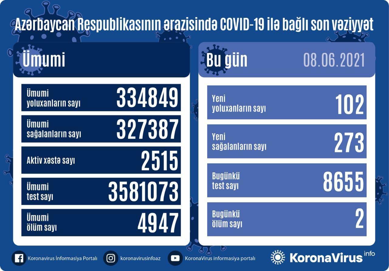 Azərbaycanda koronavirusdan ölənlərin sayı kəskin azalıb - Günün statistikası