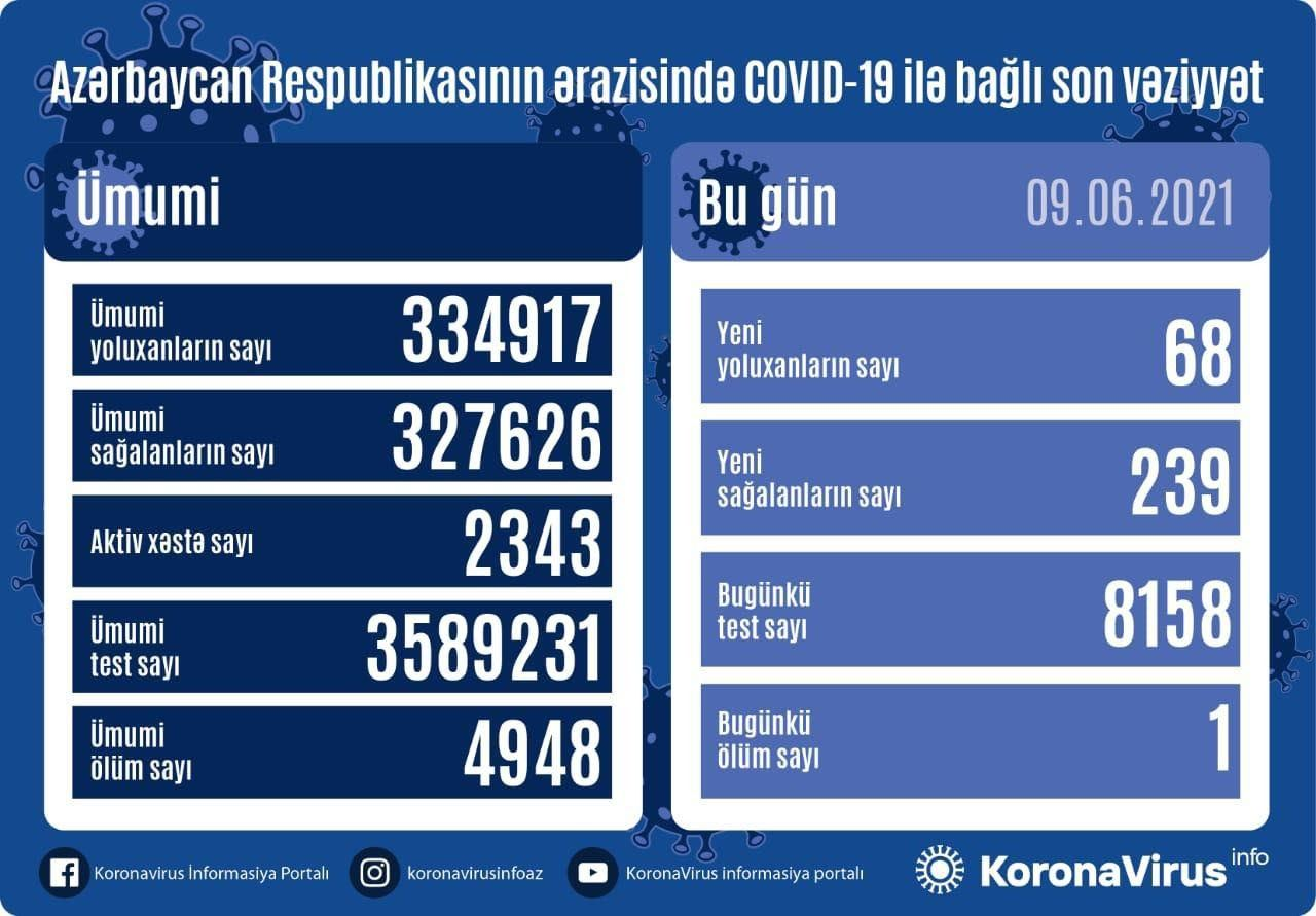 Azərbaycanda son sutkada COVID-19 - dan 1 nəfər vəfat etdi