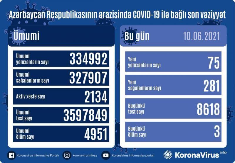 Azərbaycanda 75 nəfər koronavirusa yoluxub, 3 nəfər vəfat edib