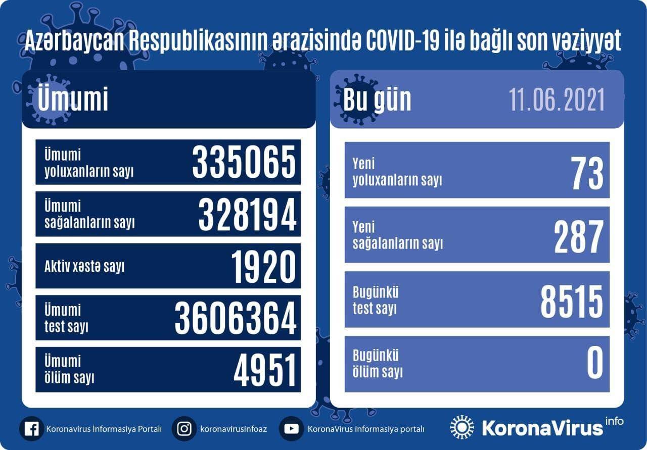 Azərbaycanda koronavirusa 73 nəfər yoluxub, ölən olmayıb