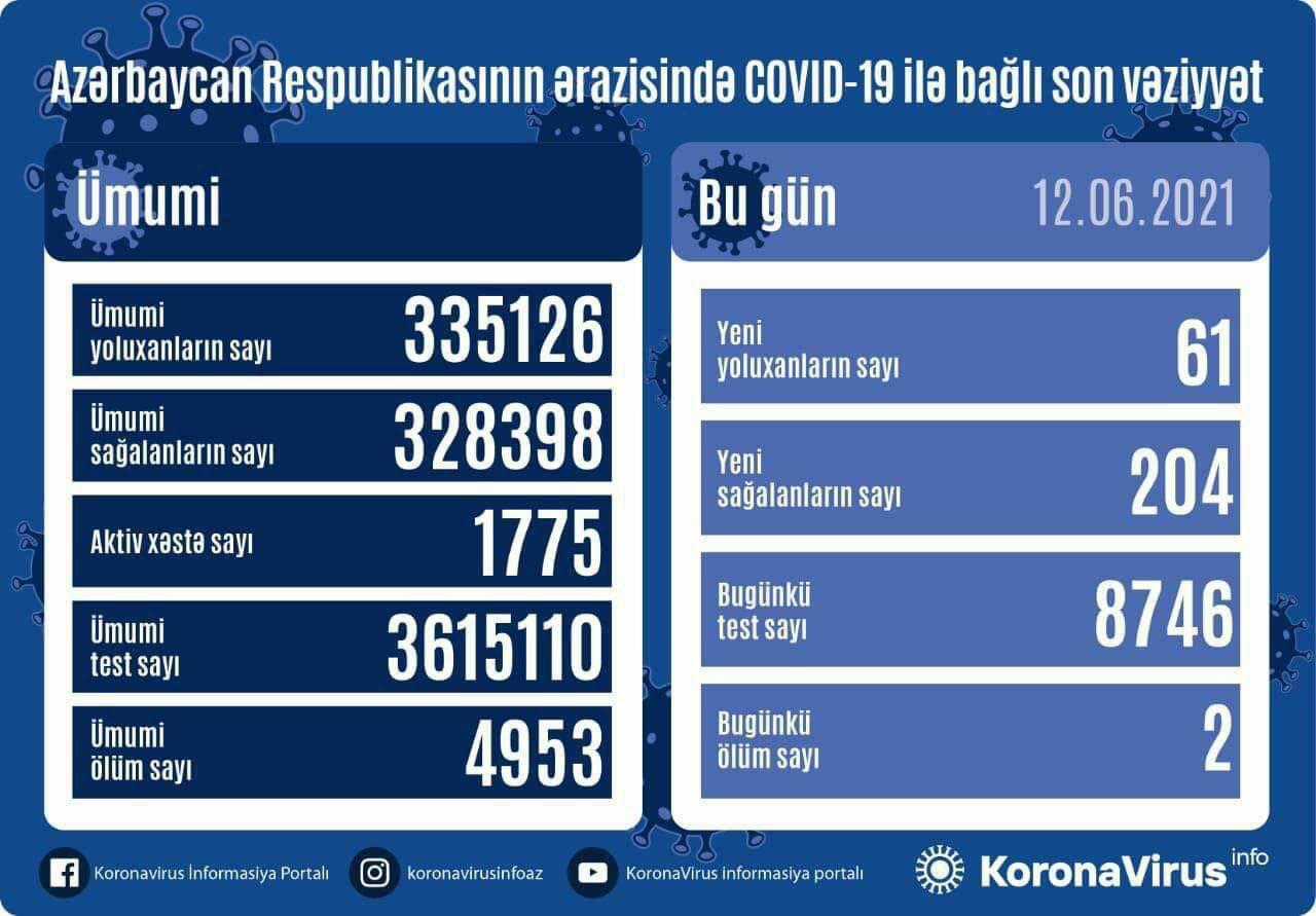 Azərbaycanda daha 61 nəfər koronavirusa yoluxub