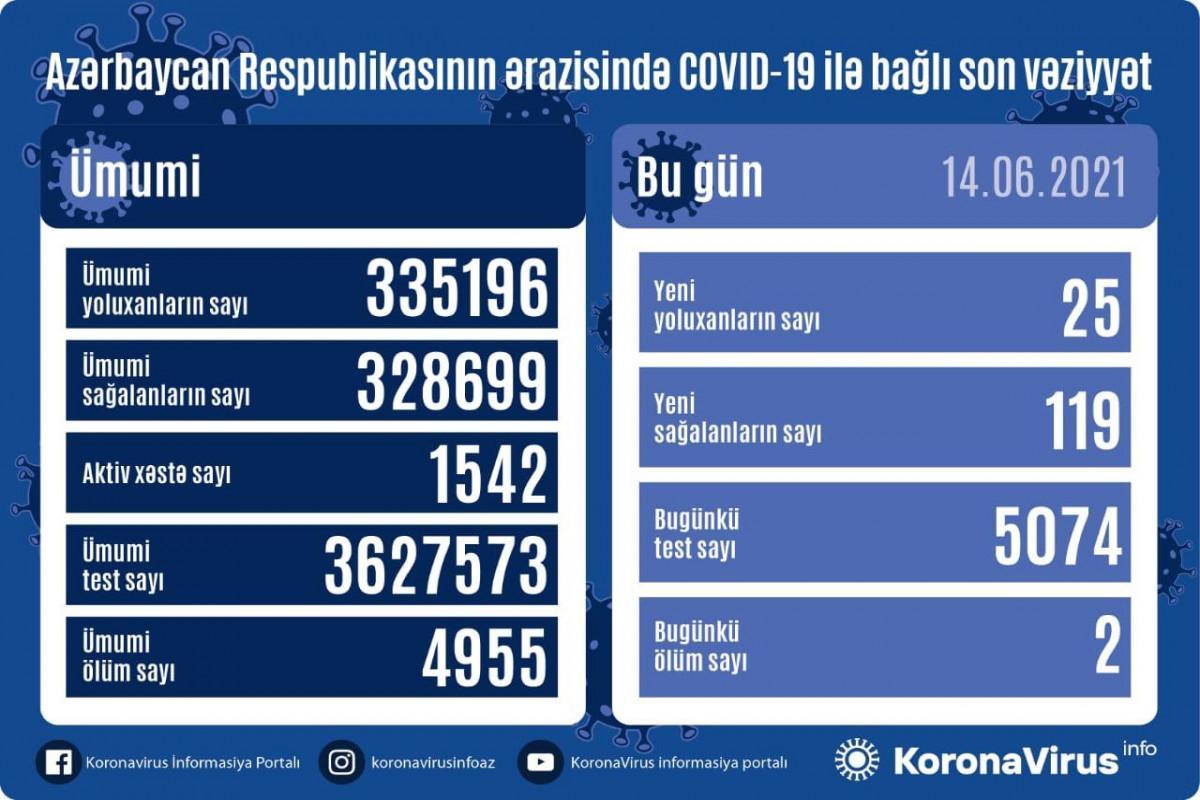 Azərbaycanda daha 2 nəfər COVID-19-dan vəfat etdi