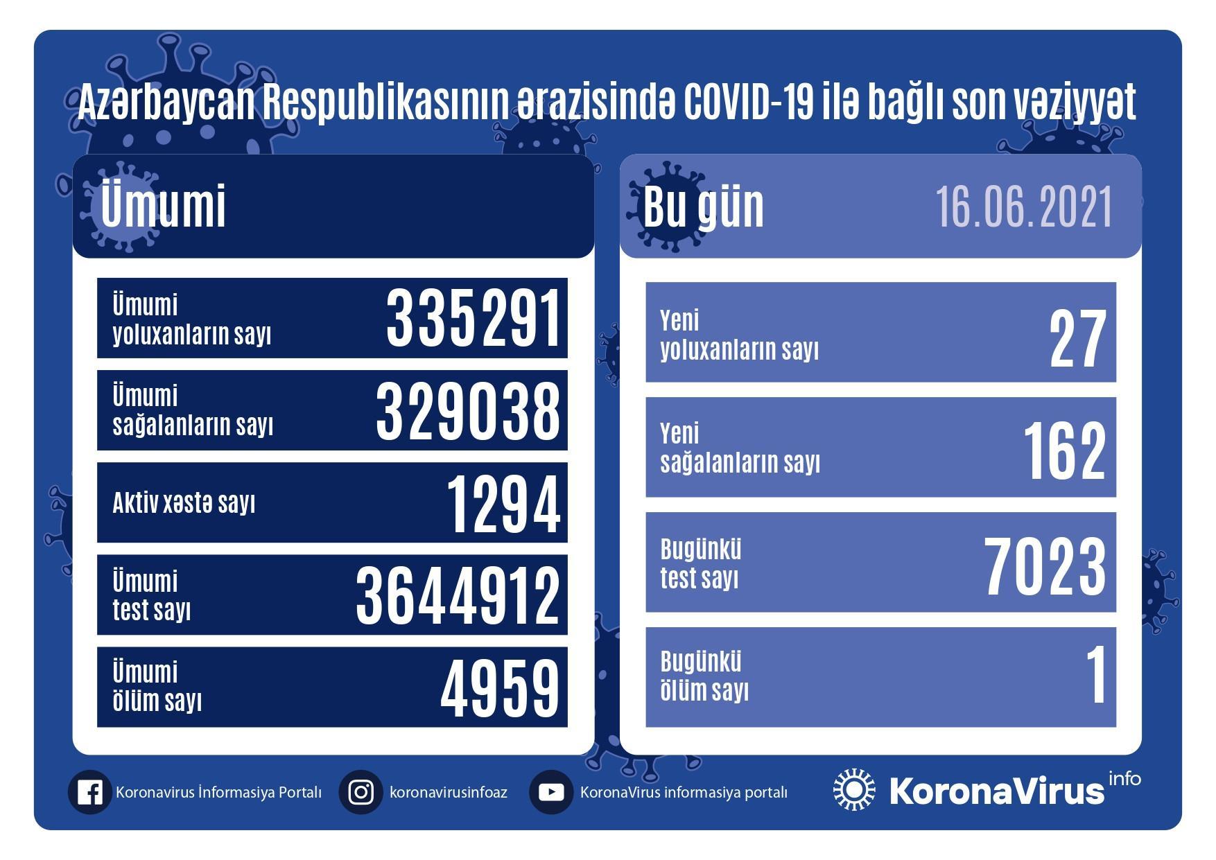 Azərbaycanda daha 27 nəfər COVID-19-a yoluxub